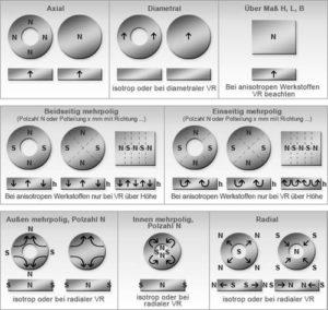 Magnetische Vorzugsrichtungen
